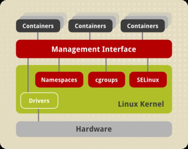 Vagrant, LXC e Docker: Entenda as diferenças